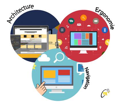 Les 3 briques de l'UX Design : architecture, ergonomie et navigation
