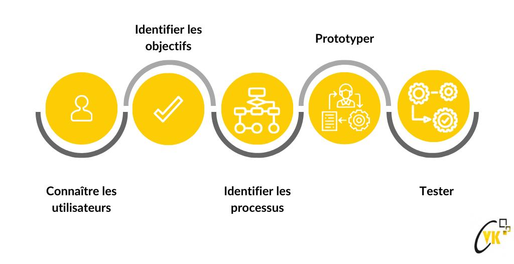 Les 5 phases de la méthodologie de l'UX Design (illustration