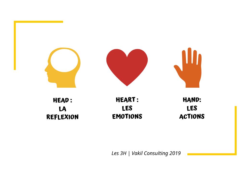 La règle des 3H : head, heart, hand