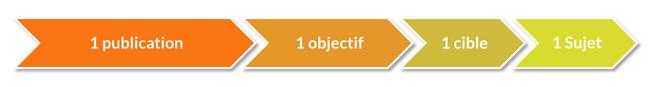 1 publication = 1 objectif = 1 cible = 1 sujet